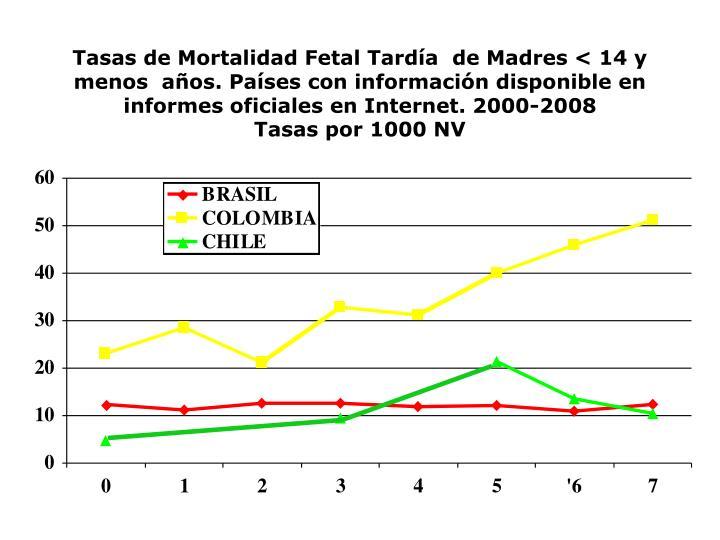 Tasas de Mortalidad Fetal Tardía  de Madres < 14 y menos  años. Países con información disponible en informes oficiales en Internet. 2000-2008