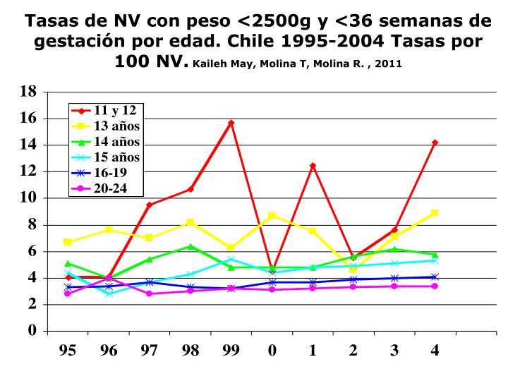 Tasas de NV con peso <2500g y <36 semanas de gestación por edad. Chile 1995-2004 Tasas por 100 NV.