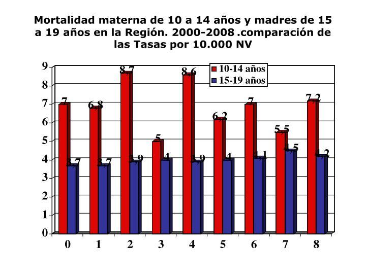 Mortalidad materna de 10 a 14 años y madres de 15 a 19 años en la Región. 2000-2008