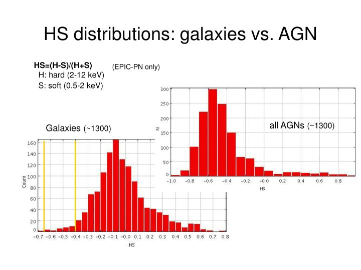 HS distributions: galaxies vs. AGN