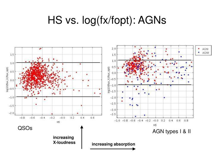 HS vs. log(fx/fopt): AGNs