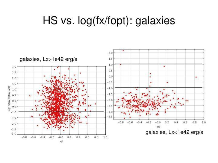 HS vs. log(fx/fopt): galaxies