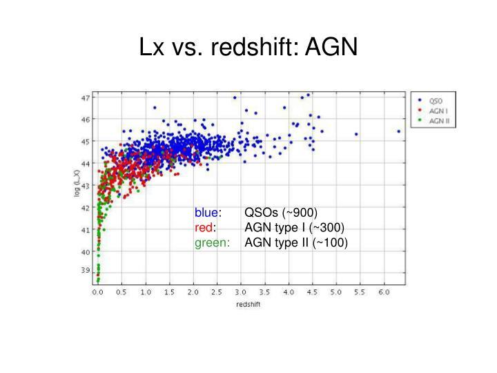 Lx vs. redshift: AGN