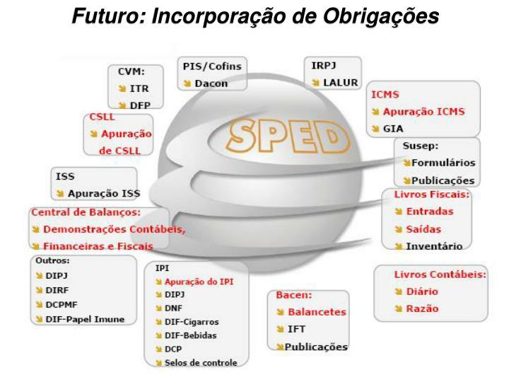 Futuro: Incorporação de Obrigações