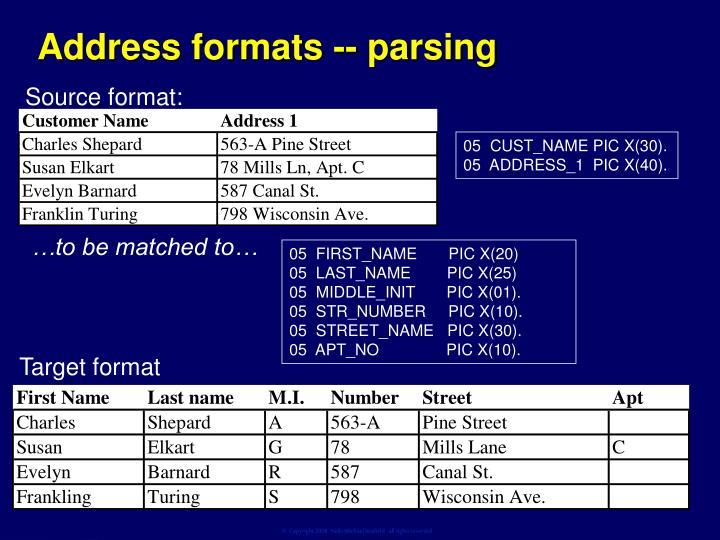 Address formats -- parsing