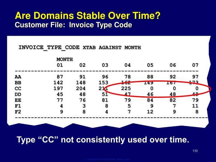Are Domains Stable Over Time?