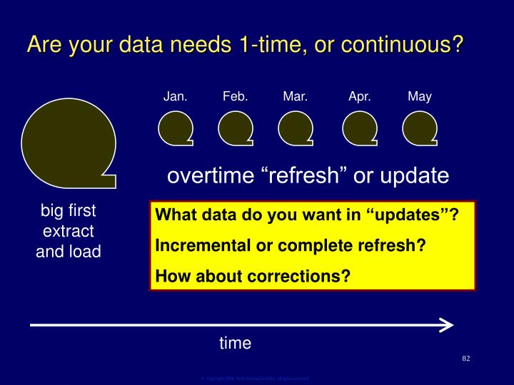 Are your data needs 1-time, or continuous?