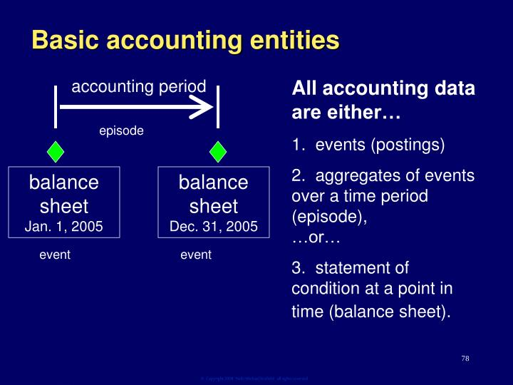Basic accounting entities