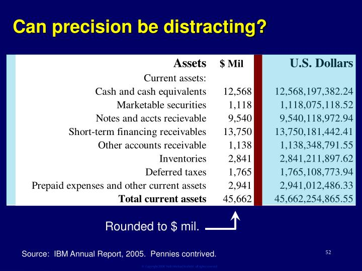 Can precision be distracting?