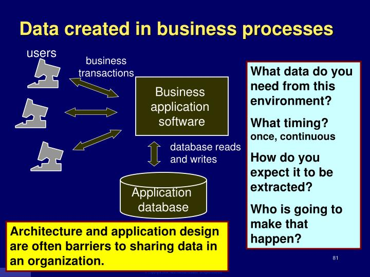 Data created in business processes