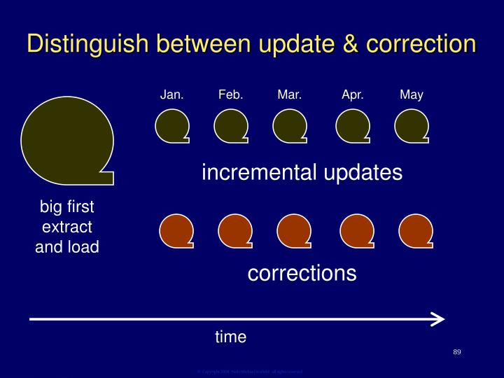 Distinguish between update & correction