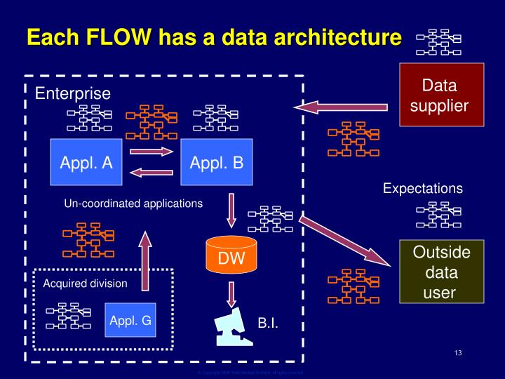 Each FLOW has a data architecture