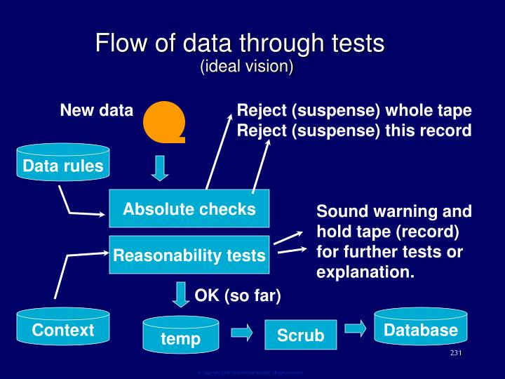 Flow of data through tests