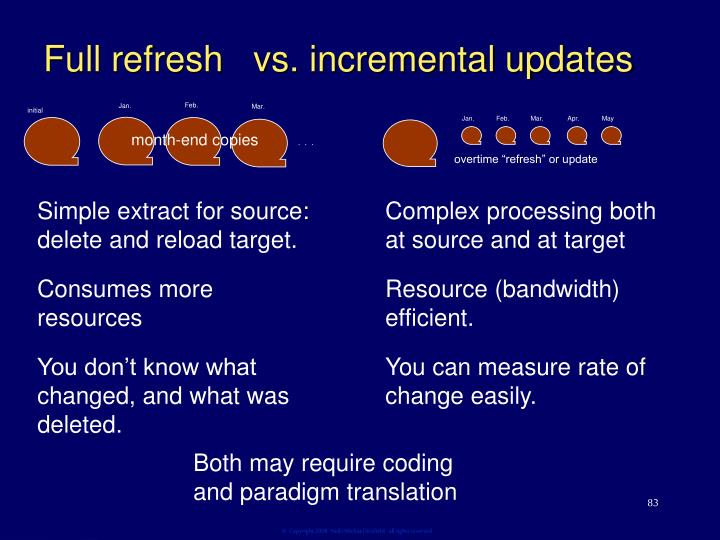 Full refresh   vs. incremental updates