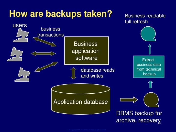 How are backups taken?