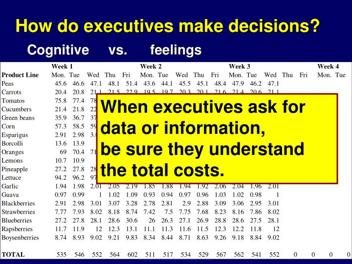 How do executives make decisions?