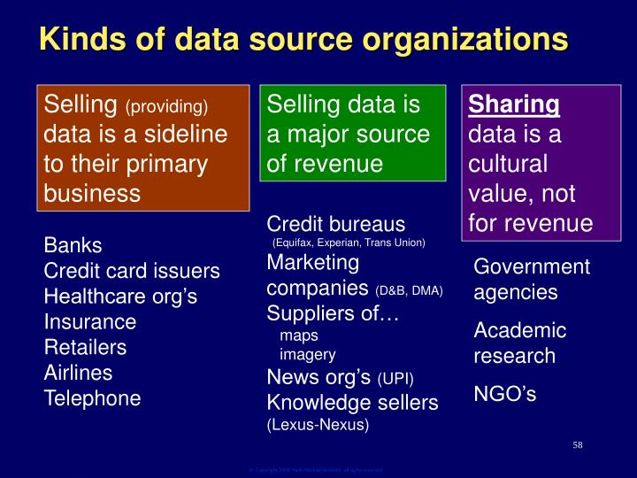 Kinds of data source organizations