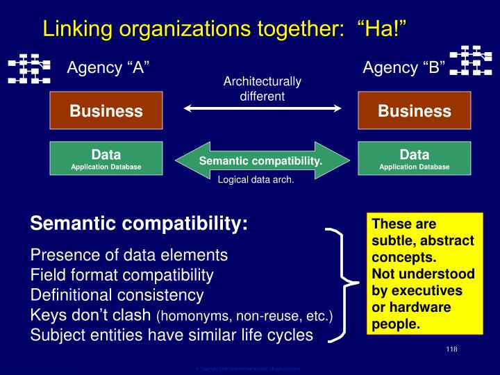 "Linking organizations together:  ""Ha!"""