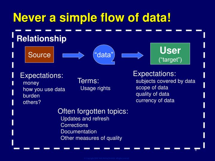 Never a simple flow of data!