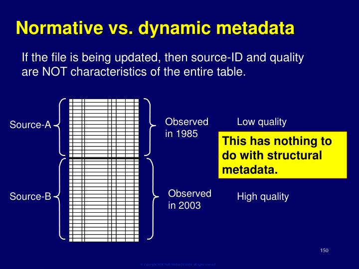 Normative vs. dynamic metadata