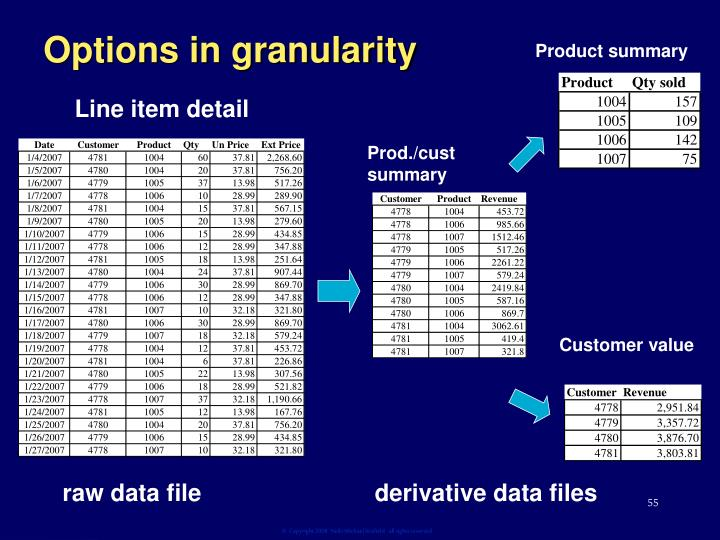 Options in granularity