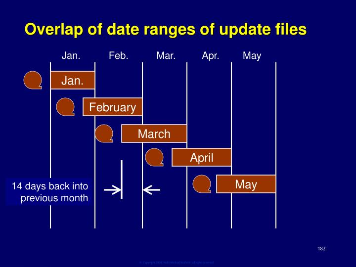 Overlap of date ranges of update files