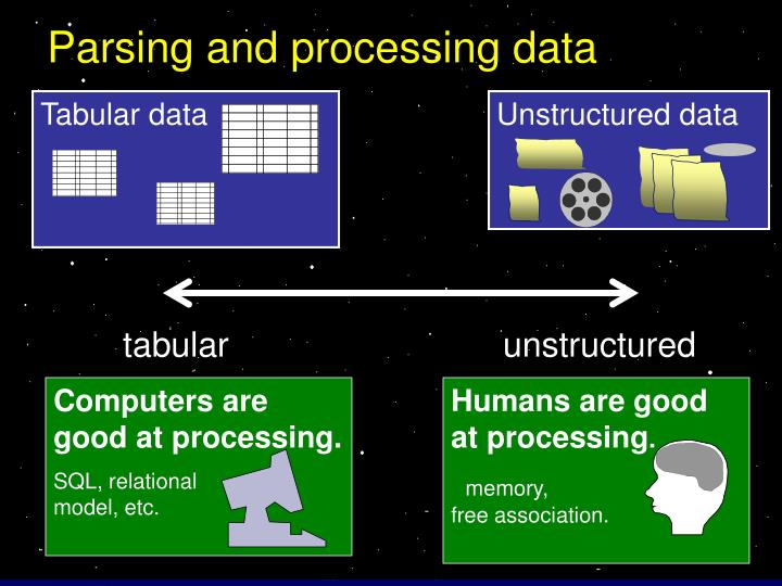 Parsing and processing data