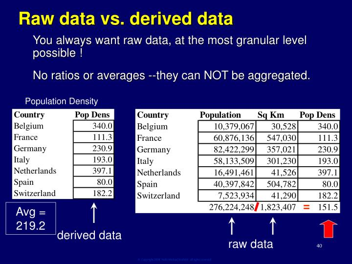 Raw data vs. derived data