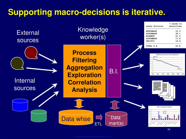 Supporting macro-decisions is iterative.