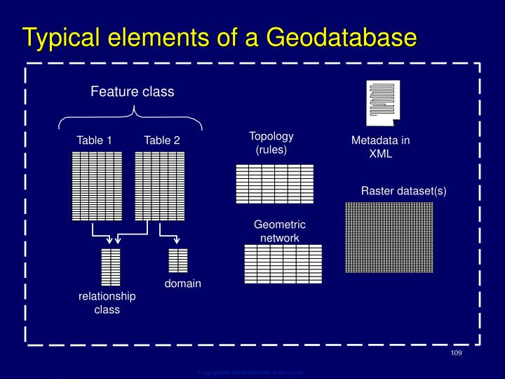 Typical elements of a Geodatabase