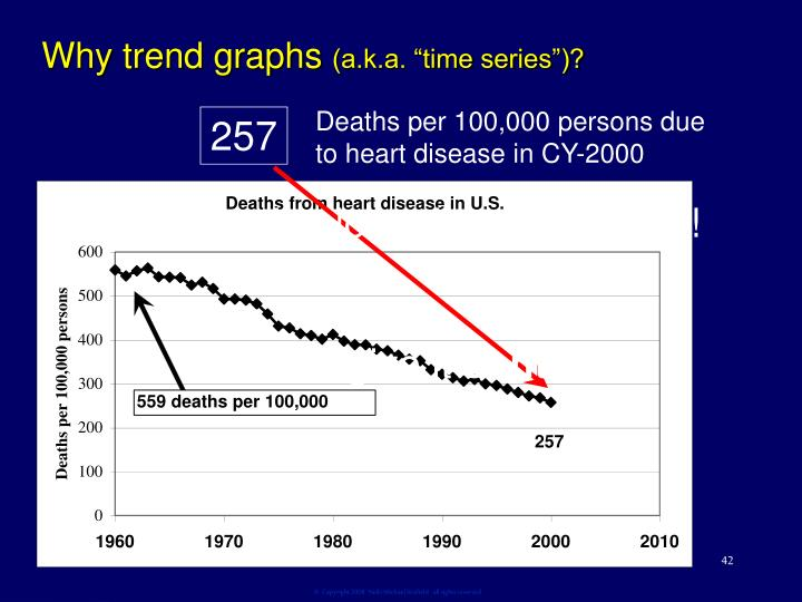 Why trend graphs