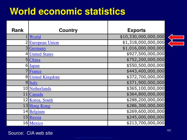 World economic statistics