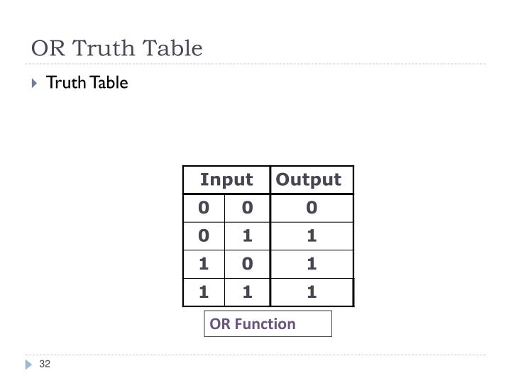 OR Truth Table