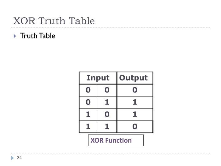 XOR Truth Table