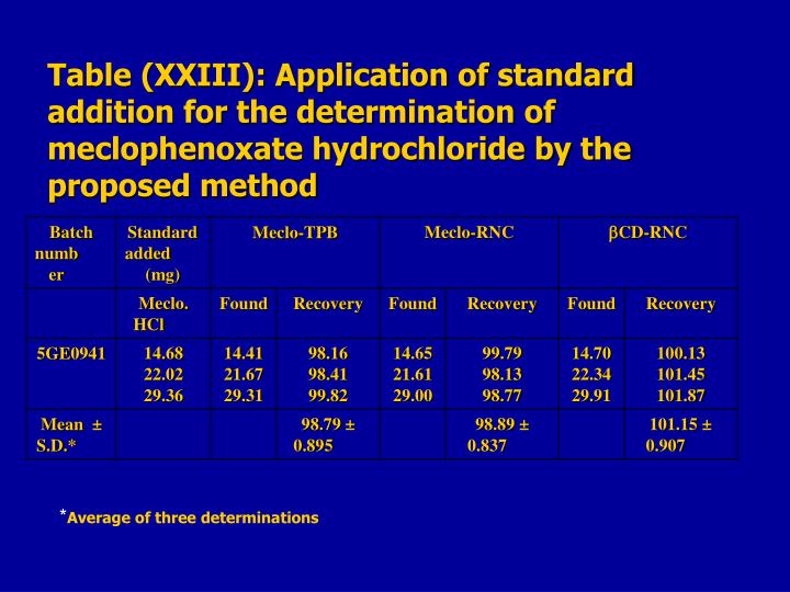 Table (XXIII): Application of standard addition for the determination of meclophenoxate hydrochloride by the proposed method
