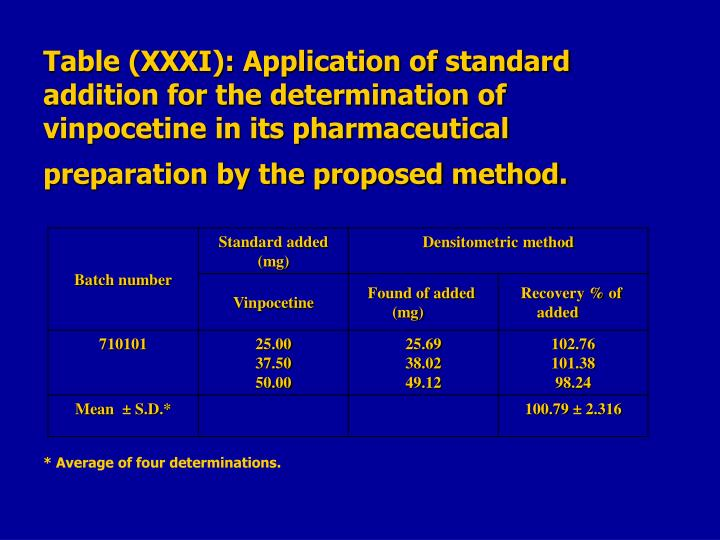 Table (XXXI): Application of standard addition for the determination of vinpocetine in its pharmaceutical preparation by the proposed method.