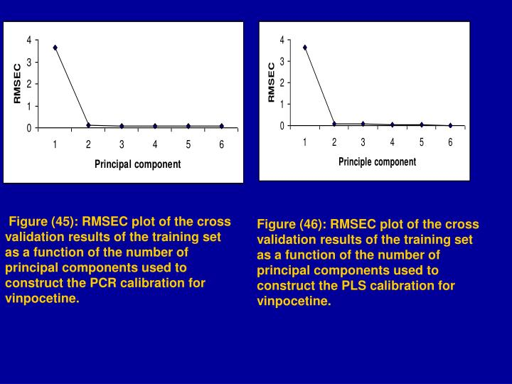 Figure (45): RMSEC plot of the cross validation results of the training set as a function of the number of principal components used to construct the PCR calibration for vinpocetine.