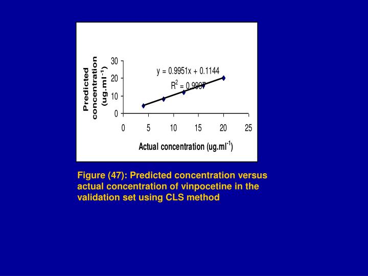 Figure (47): Predicted concentration versus actual concentration of vinpocetine in the validation set using CLS method