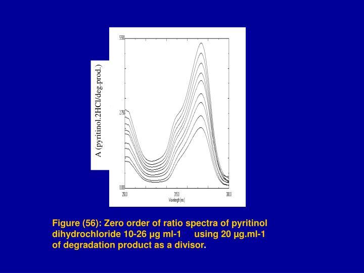 A (pyritinol.2HCl/deg.prod.)