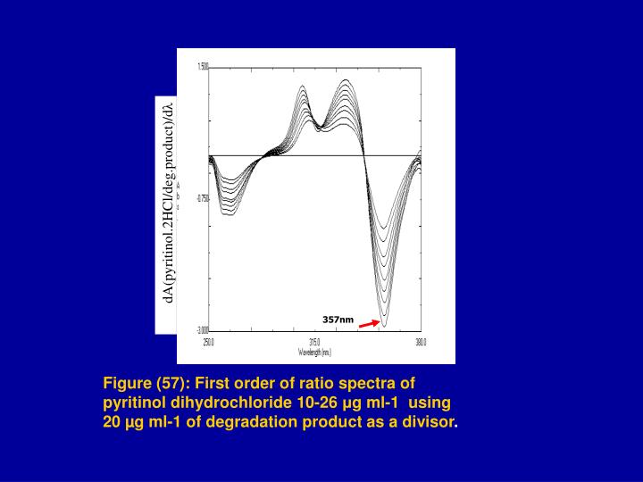 dA(pyritinol.2HCl/deg.product)/d