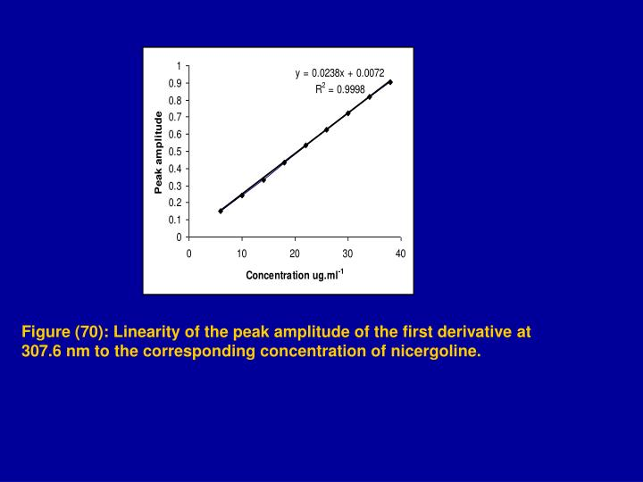 Figure (70): Linearity of the peak amplitude of the first derivative at 307.6 nm to the corresponding concentration of nicergoline.