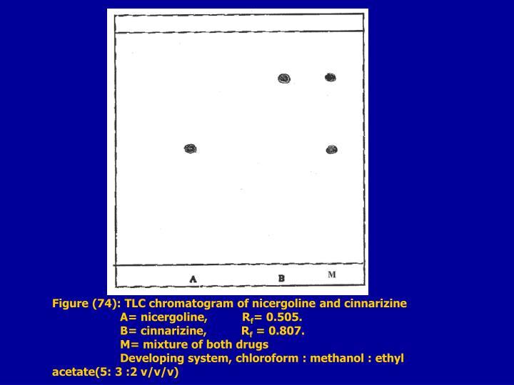 Figure (74): TLC chromatogram of nicergoline and cinnarizine