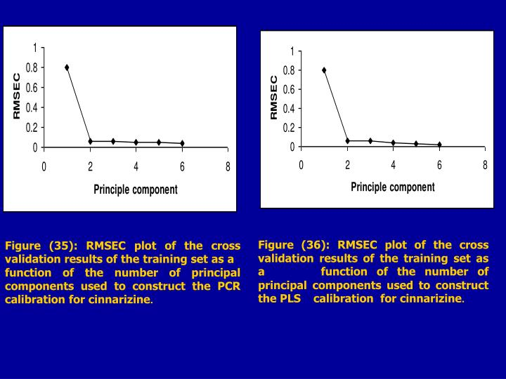 Figure (36): RMSEC plot of the cross validation results of the training set as a