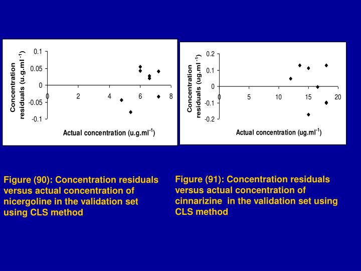 Figure (91): Concentration residuals versus actual concentration of cinnarizine
