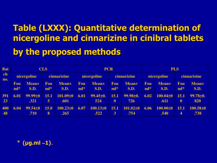 Table (LXXX): Quantitative determination of nicergoline and cinnarizine in cinibral tablets  by the proposed methods