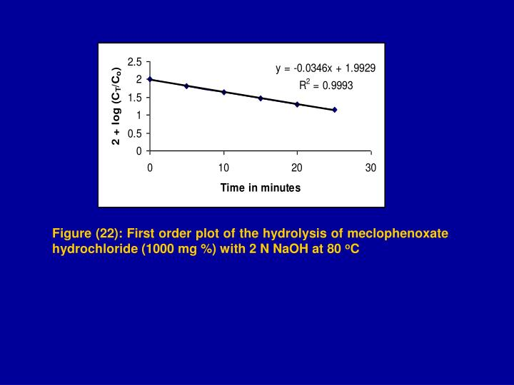 Figure (22): First order plot of the hydrolysis of meclophenoxate hydrochloride (1000 mg %) with 2 N NaOH at 80