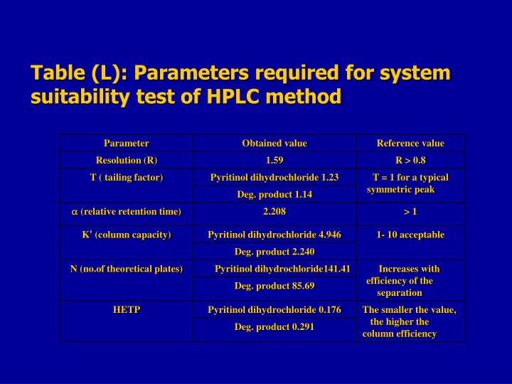 Table (L): Parameters required for system suitability test of HPLC method