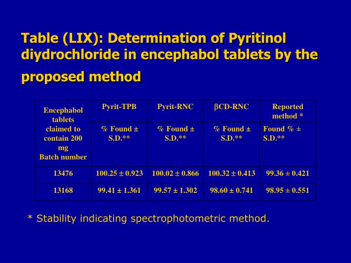 Table (LIX): Determination of Pyritinol diydrochloride in encephabol tablets by the proposed method