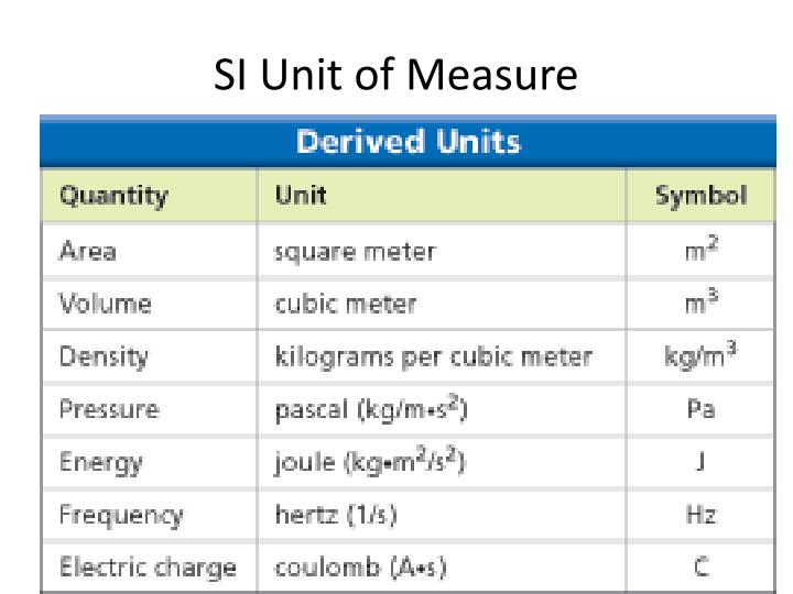 SI Unit of Measure