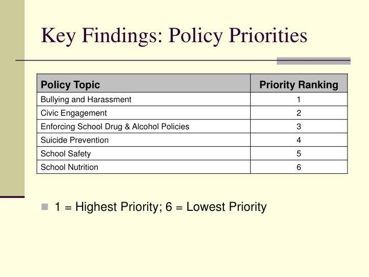 Key Findings: Policy Priorities